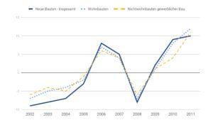 Diagramm, welches neue Bauten nach Bauarten und deren Veränderungen gegenüber dem Vorjahr in % vergleicht