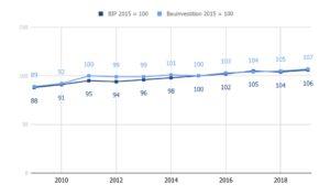 Diagramm, welches Bruttoinlandsprodukt und Bauinvestitionen vergleicht