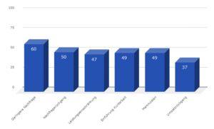 Diagramm einer Umfrage unter Bauunternehmen zu den Auswirkungen der Corona-Krise in %