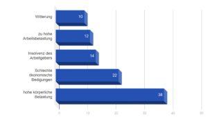 Diagramm, welches die Gründe für die Abwanderung von Fachkräften in andere Branchen in Prozent darstellt