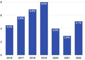 Prognose der Bauvolumenrechnung des Deutsches Institut für Wirtschaftsforschung e.V. im Vergleich zum Vorjahr in Prozent (2016-2022)