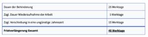 Tabelle, die ein Beispiel zur Berechnung einer Bauzeitverlaengerung darstellt
