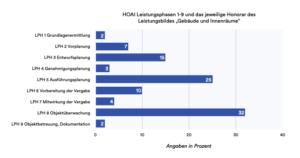 Tabelle der HOAI Leistungsphasen